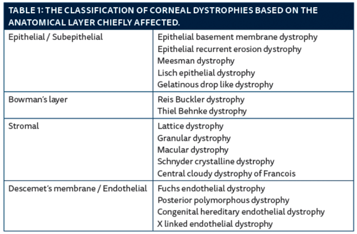 Corneal Dystrophies Simplified Eye News