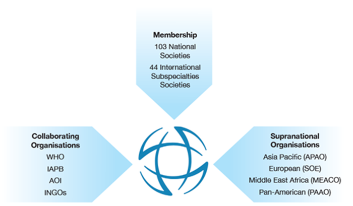 The International Council of Ophthalmology: what is it and is it